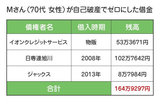 3社の借金165万を自己破産でゼロ円にした事例