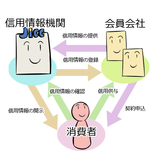 JICCなどの信用情報機関