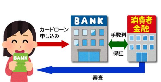 銀行のカードローンは消費者金融が保証会社になっている